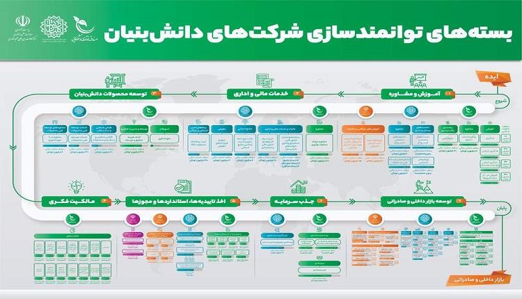 معرفی بسته های خدمات توانمندسازی شرکت های دانش بنیان