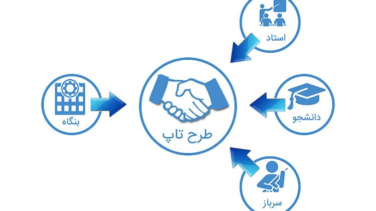طرح توانمندسازی تولید و توسعه اشتغال پایدار
