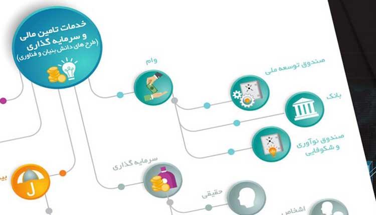 معرفی سامانه تامین مالی و سرمایه گذاری (طرحهای دانشبنیان و فناورانه)